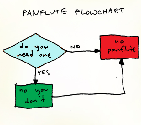 Flow Chart Wars Slog The Stranger